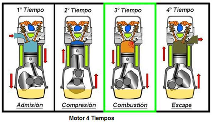 Motor Diésel 4 Tiempos